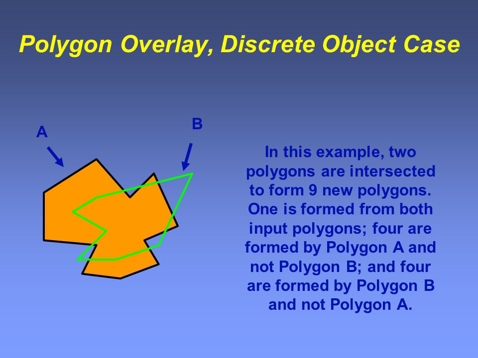 Polygon Overlay, Discrete Object Case In this example, two polygons are intersected to form 9 new polygons.