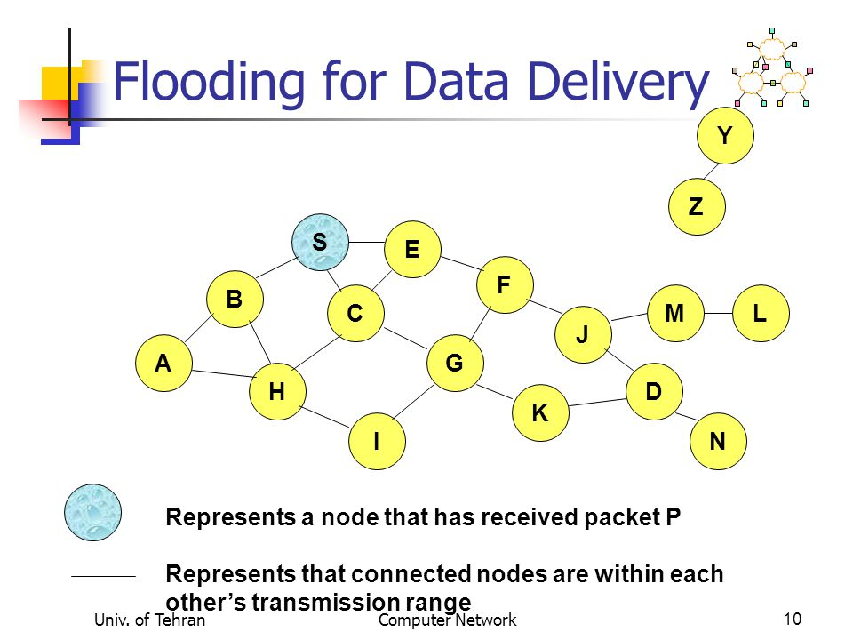 Univ. of TehranComputer Network10 Flooding for Data Delivery B A S E F H J D C G I K Represents that connected nodes are within each other's transmiss