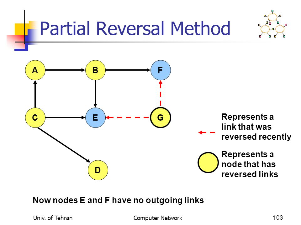 Univ. of TehranComputer Network103 Partial Reversal Method AFB CE G D Now nodes E and F have no outgoing links Represents a link that was reversed rec
