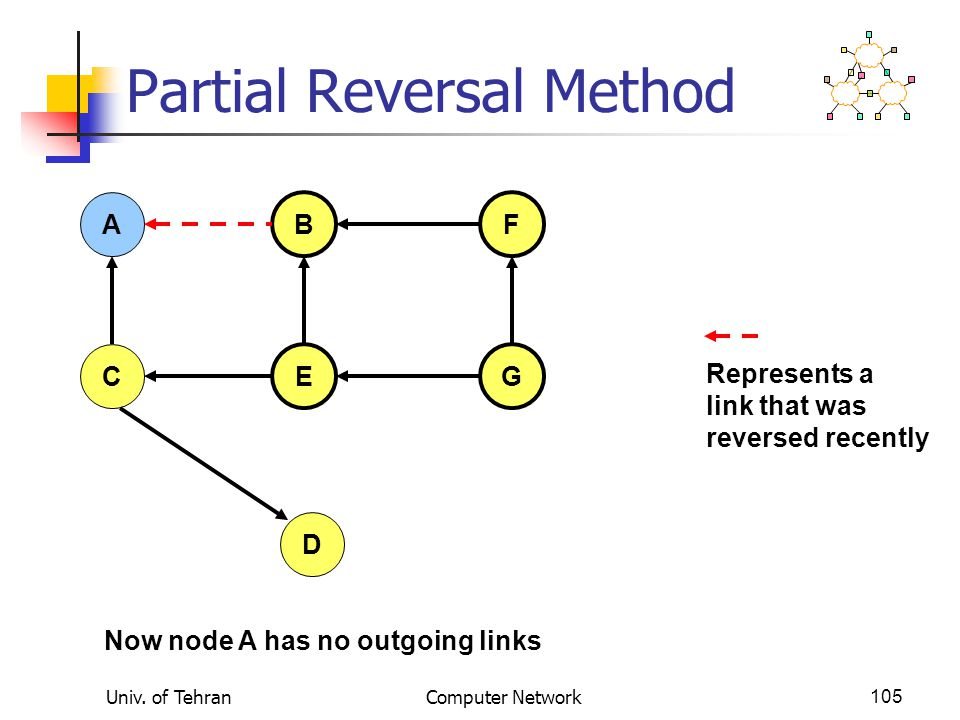 Univ. of TehranComputer Network105 Partial Reversal Method A FB C EG D Now node A has no outgoing links Represents a link that was reversed recently