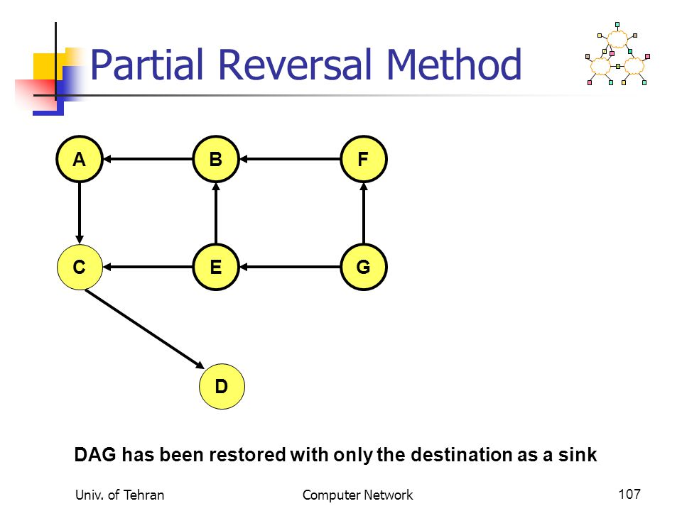 Univ. of TehranComputer Network107 Partial Reversal Method AFB C EG D DAG has been restored with only the destination as a sink