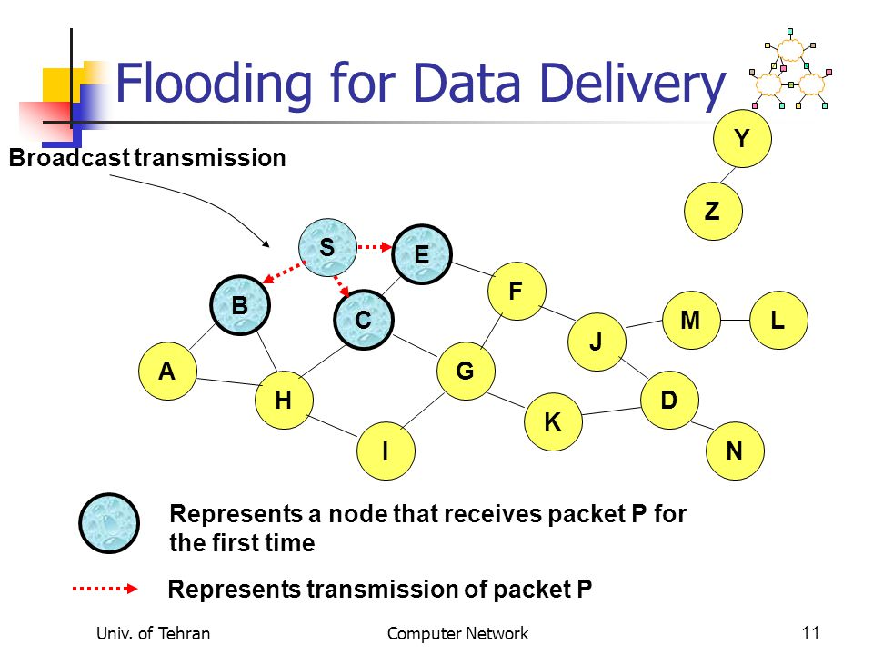 Univ. of TehranComputer Network11 Flooding for Data Delivery B A S E F H J D C G I K Represents transmission of packet P Represents a node that receiv