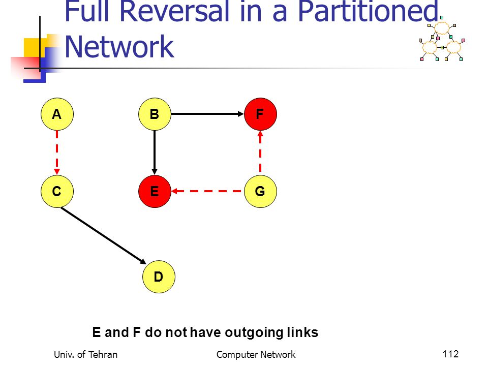 Univ. of TehranComputer Network112 Full Reversal in a Partitioned Network AFB CEG D E and F do not have outgoing links