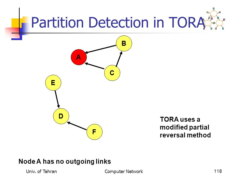 Univ. of TehranComputer Network118 Partition Detection in TORA A B E D F C TORA uses a modified partial reversal method Node A has no outgoing links
