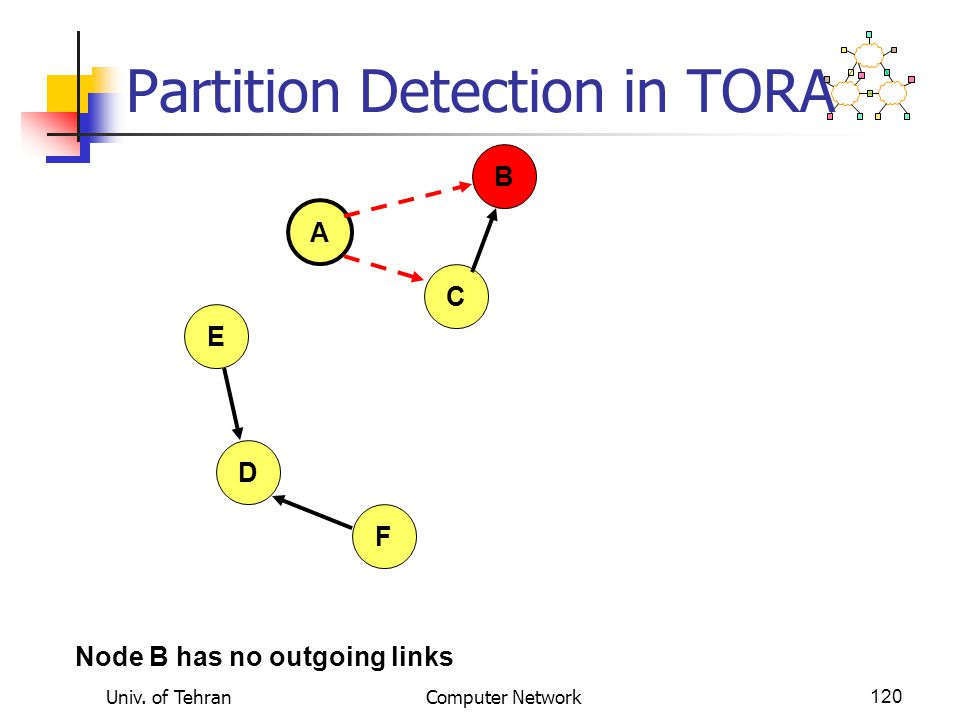 Univ. of TehranComputer Network120 Partition Detection in TORA A B E D F C Node B has no outgoing links