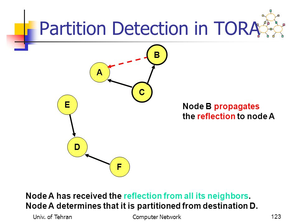 Univ. of TehranComputer Network123 Partition Detection in TORA A B E D F C Node A has received the reflection from all its neighbors. Node A determine