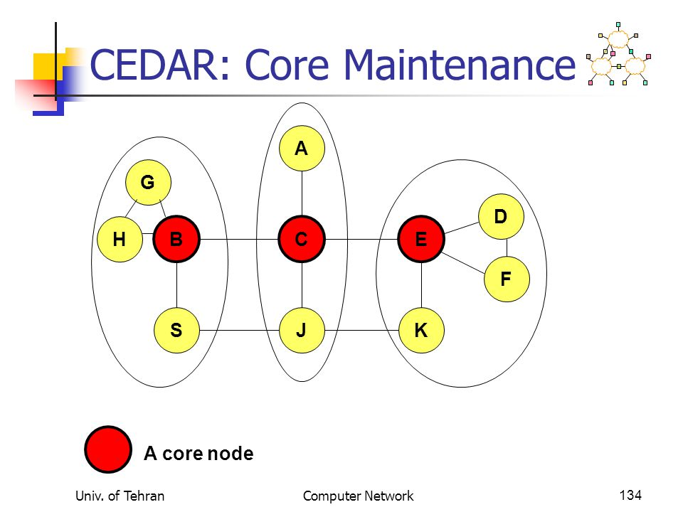 Univ. of TehranComputer Network134 CEDAR: Core Maintenance B A CE JSK D F H G A core node