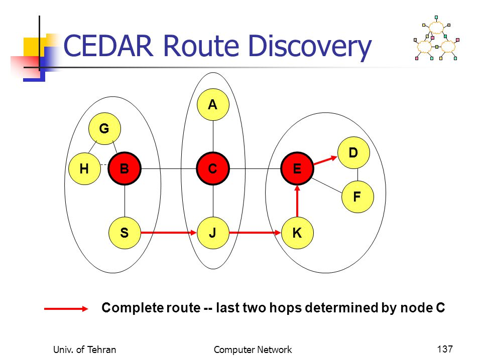 Univ. of TehranComputer Network137 CEDAR Route Discovery B A CE JSK D F H G Complete route -- last two hops determined by node C