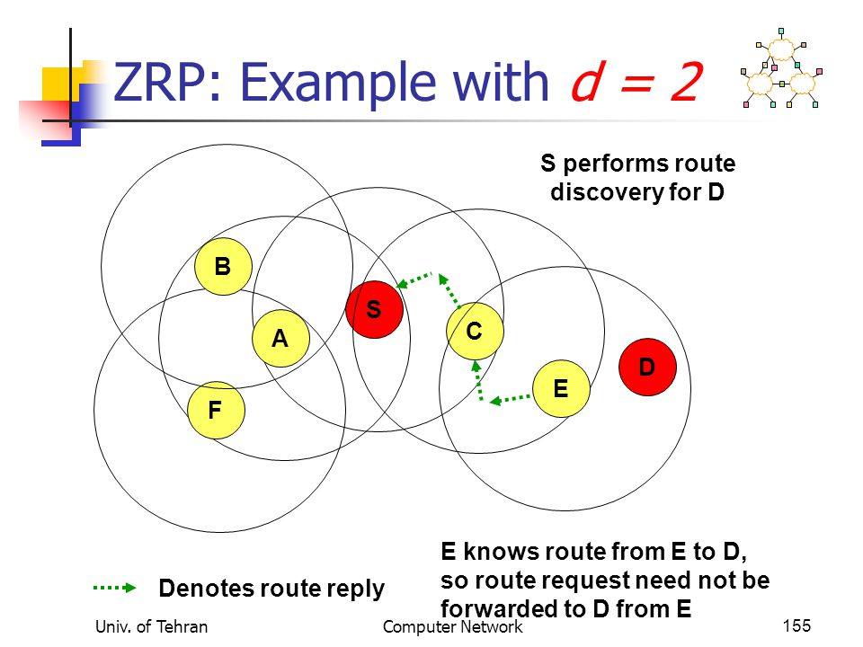 Univ. of TehranComputer Network155 ZRP: Example with d = 2 S CAE F B D S performs route discovery for D Denotes route reply E knows route from E to D,