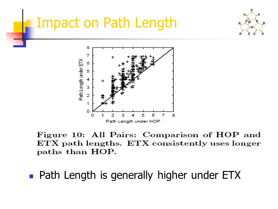 Impact on Path Length Path Length is generally higher under ETX