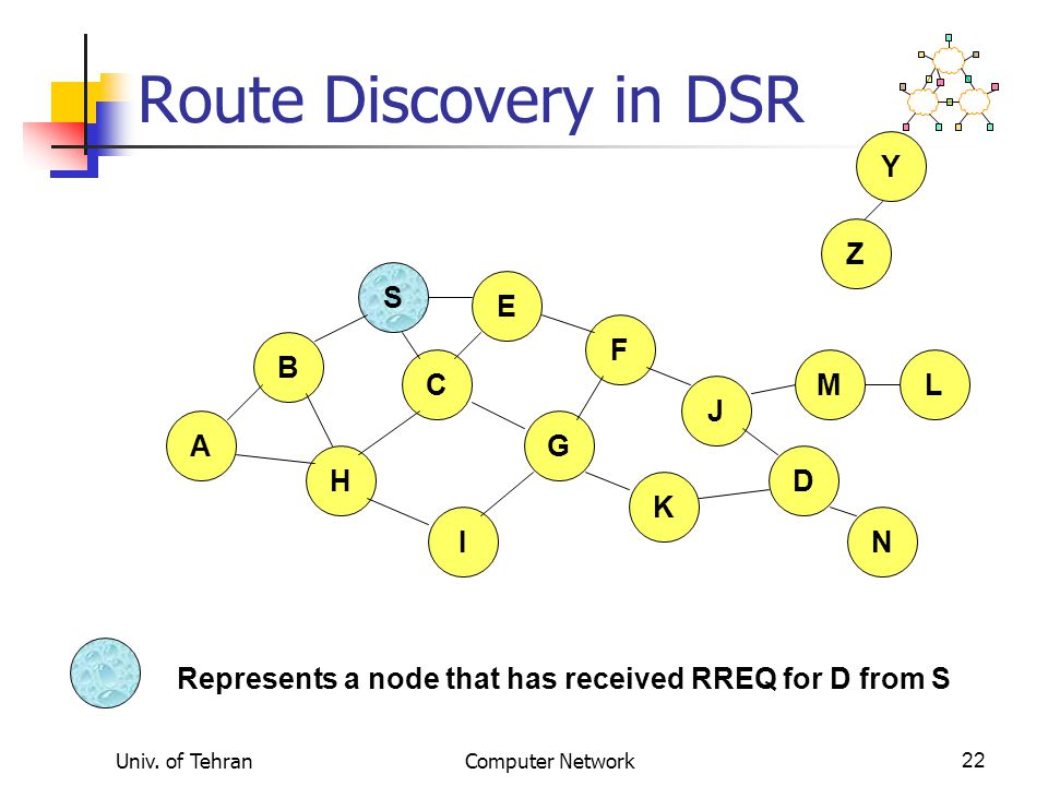 Univ. of TehranComputer Network22 Route Discovery in DSR B A S E F H J D C G I K Z Y Represents a node that has received RREQ for D from S M N L