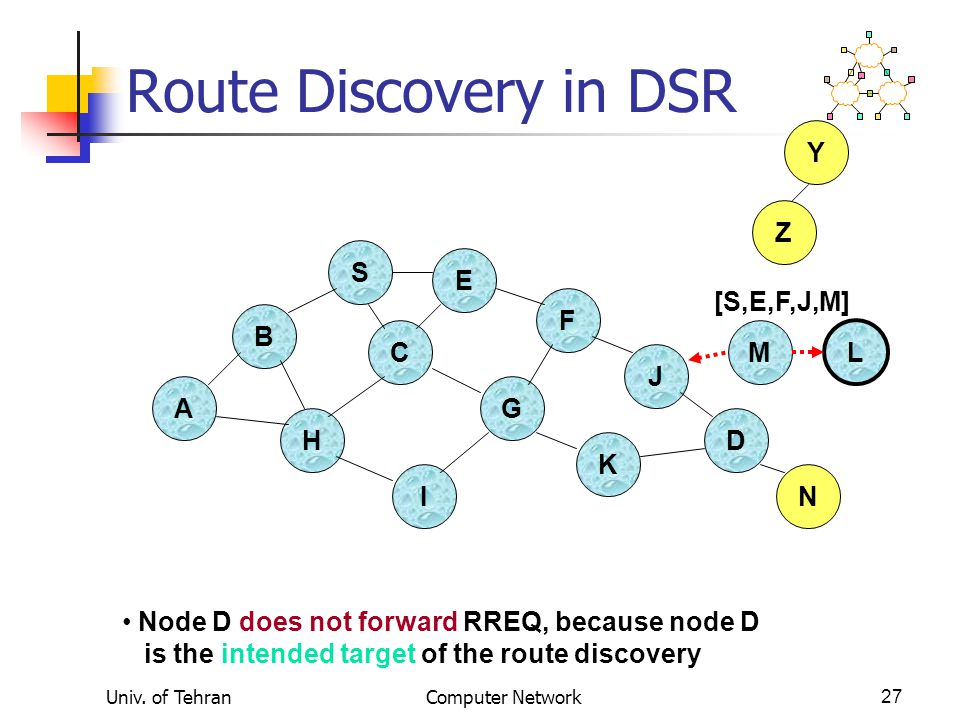 Univ. of TehranComputer Network27 Route Discovery in DSR B A S E F H J D C G I K Z Y Node D does not forward RREQ, because node D is the intended targ