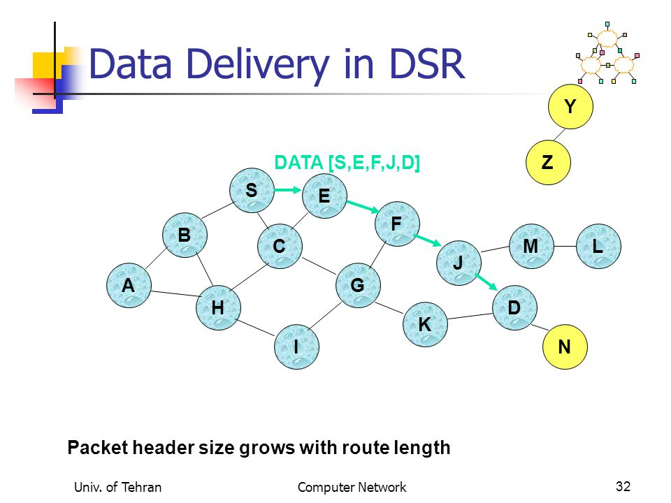 Univ. of TehranComputer Network32 Data Delivery in DSR B A S E F H J D C G I K Z Y M N L DATA [S,E,F,J,D] Packet header size grows with route length
