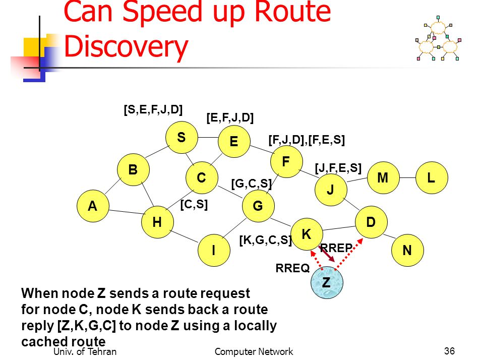 Univ. of TehranComputer Network36 Use of Route Caching: Can Speed up Route Discovery B A S E F H J D C G I K Z M N L [S,E,F,J,D] [E,F,J,D] [C,S] [G,C,