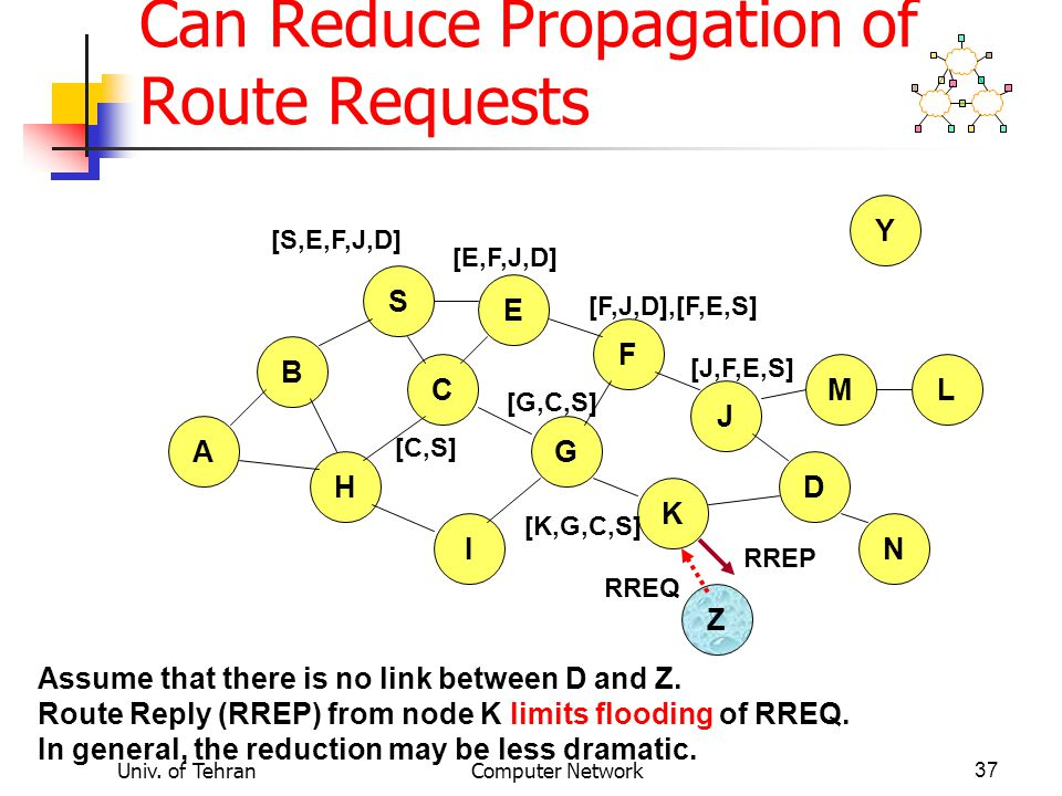 Univ. of TehranComputer Network37 Use of Route Caching: Can Reduce Propagation of Route Requests B A S E F H J D C G I K Z Y M N L [S,E,F,J,D] [E,F,J,