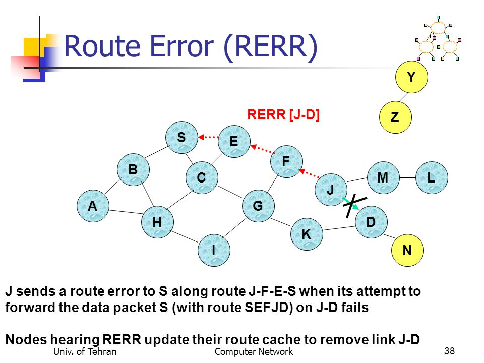 Univ. of TehranComputer Network38 Route Error (RERR) B A S E F H J D C G I K Z Y M N L RERR [J-D] J sends a route error to S along route J-F-E-S when