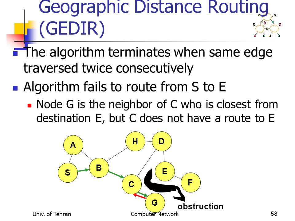 Univ. of TehranComputer Network58 Geographic Distance Routing (GEDIR) The algorithm terminates when same edge traversed twice consecutively Algorithm