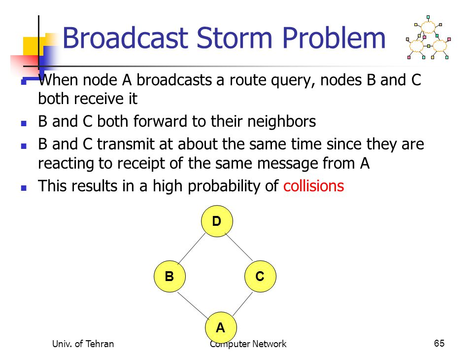 Univ. of TehranComputer Network65 B D C A Broadcast Storm Problem When node A broadcasts a route query, nodes B and C both receive it B and C both for