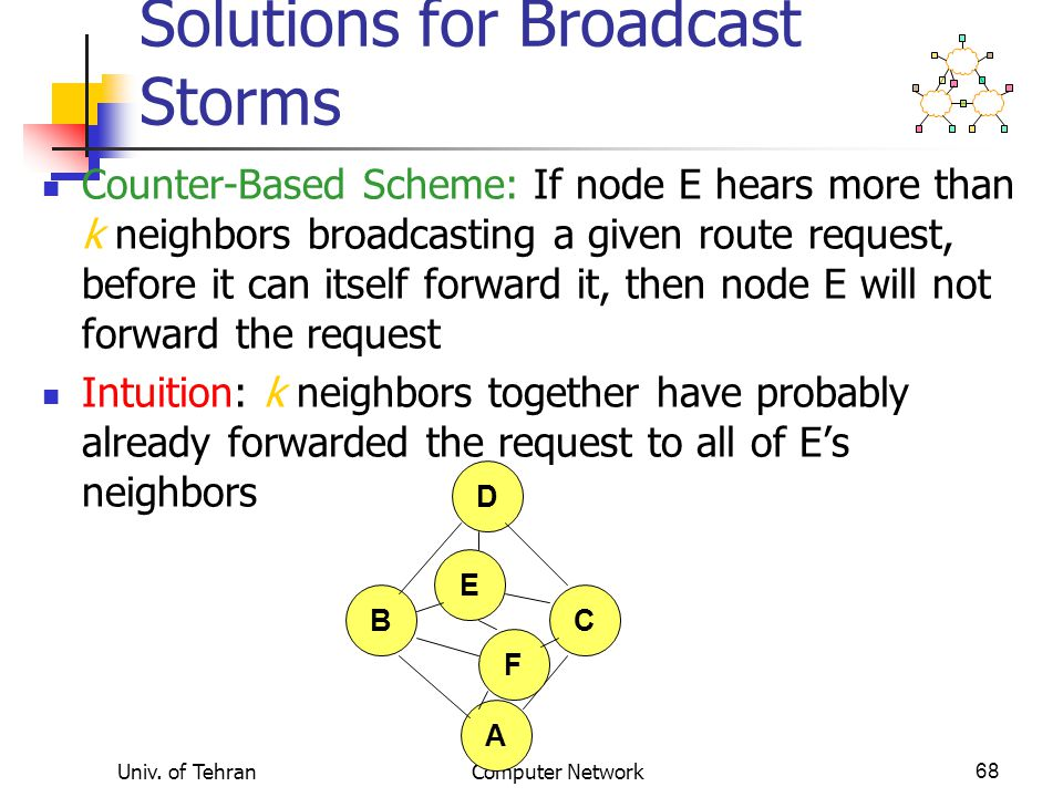 Univ. of TehranComputer Network68 B D C A F E Solutions for Broadcast Storms Counter-Based Scheme: If node E hears more than k neighbors broadcasting