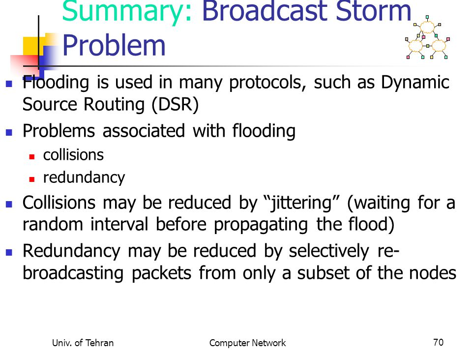 Univ. of TehranComputer Network70 Summary: Broadcast Storm Problem Flooding is used in many protocols, such as Dynamic Source Routing (DSR) Problems a