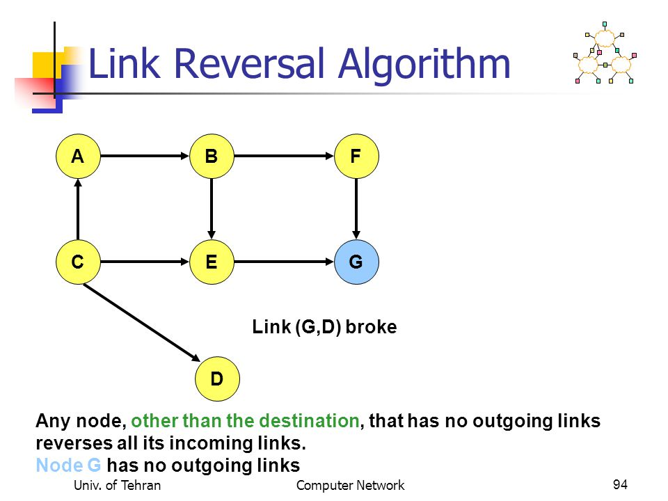 Univ. of TehranComputer Network94 Link Reversal Algorithm Link (G,D) broke AFB CEG D Any node, other than the destination, that has no outgoing links