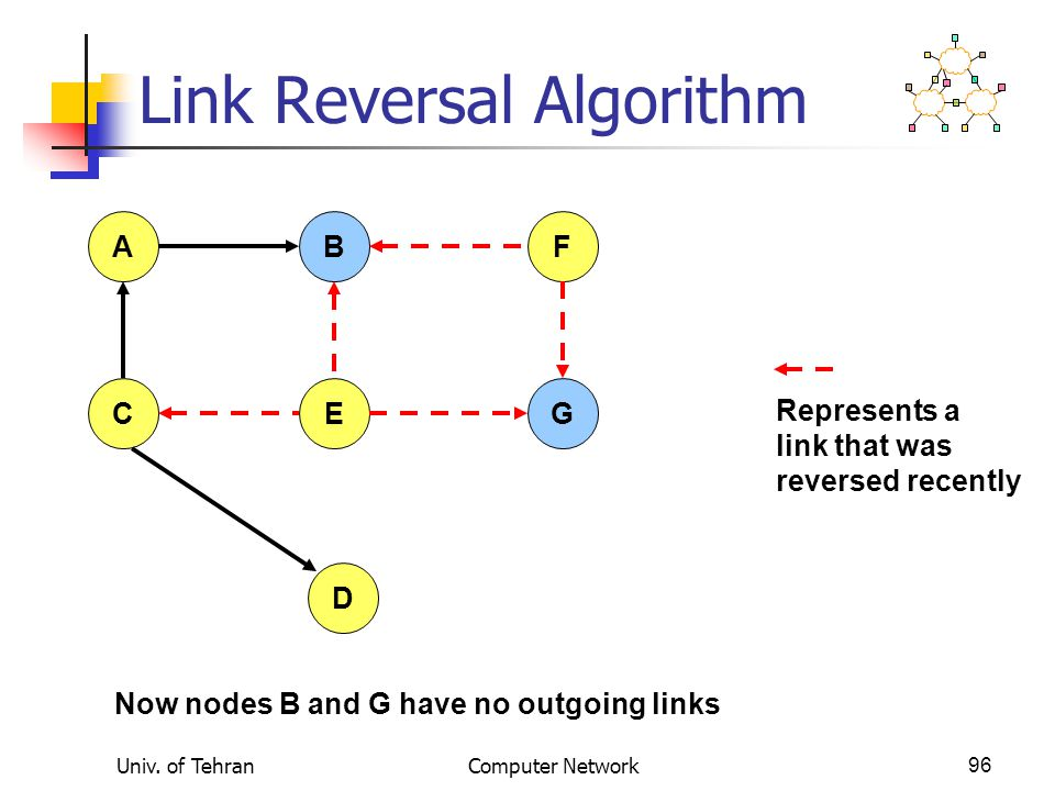 Univ. of TehranComputer Network96 Link Reversal Algorithm AFB CEG D Now nodes B and G have no outgoing links Represents a link that was reversed recen