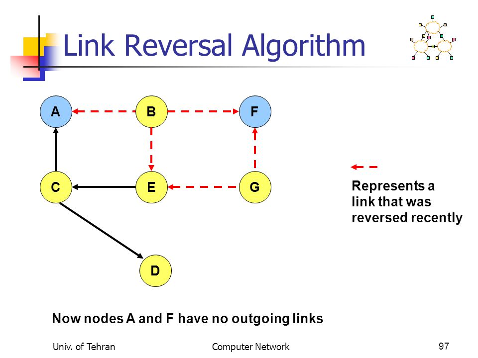 Univ. of TehranComputer Network97 Link Reversal Algorithm AFB CEG D Now nodes A and F have no outgoing links Represents a link that was reversed recen