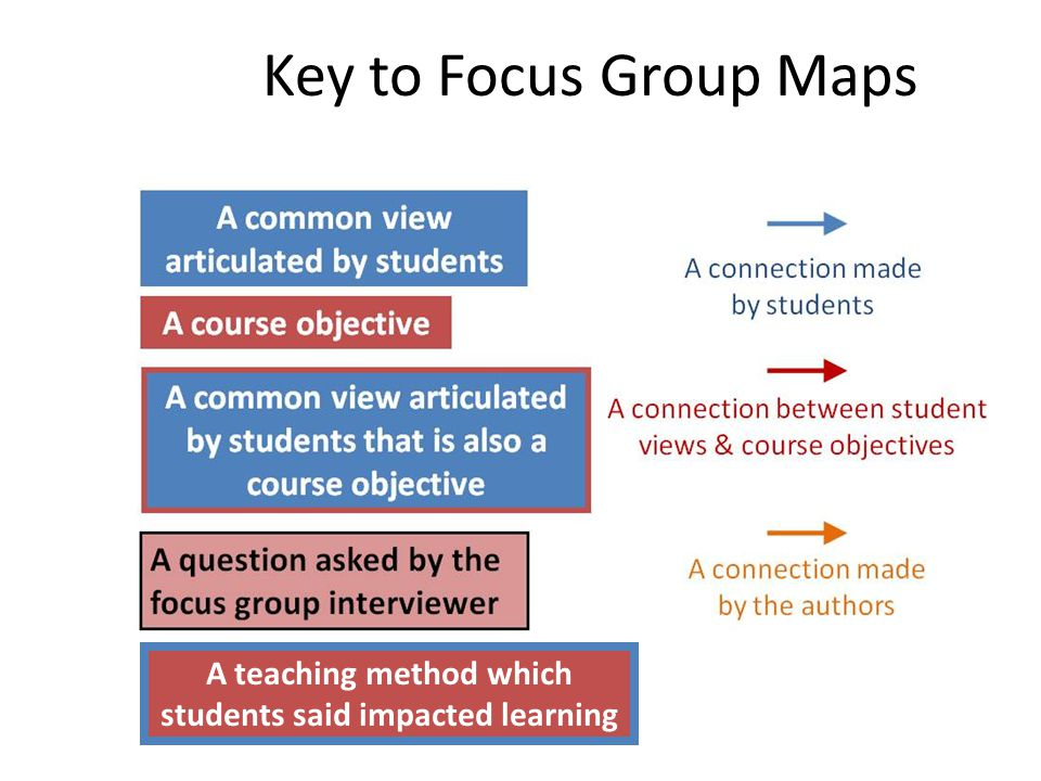 Key to Focus Group Maps A teaching method which students said impacted learning