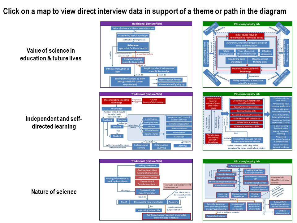 Click on a map to view direct interview data in support of a theme or path in the diagram Value of science in education & future lives Independent and self- directed learning Nature of science