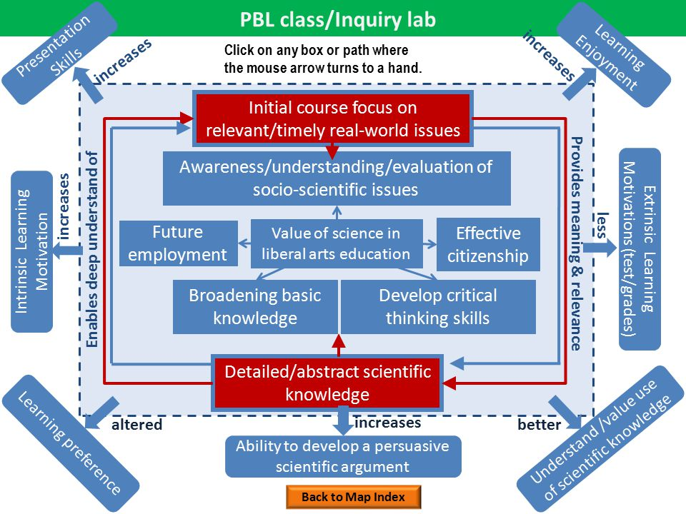 PBL class/Inquiry lab Value of science in liberal arts education Awareness/understanding/evaluation of socio-scientific issues Develop critical thinking skills Future employment Effective citizenship Broadening basic knowledge Initial course focus on relevant/timely real-world issues Detailed/abstract scientific knowledge Provides meaning & relevance Enables deep understand of Presentation Skills Intrinsic Learning Motivation Extrinsic Learning Motivations (test/grades) Learning preference Learning Enjoyment Understand /value use of scientific knowledge Ability to develop a persuasive scientific argument increases altered increases better less increases Back to Map Index Click on any box or path where the mouse arrow turns to a hand.