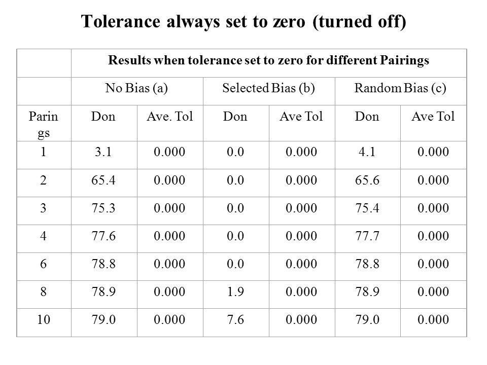 Tolerance always set to zero (turned off) Results when tolerance set to zero for different Pairings No Bias (a)Selected Bias (b)Random Bias (c) Parin gs DonAve.