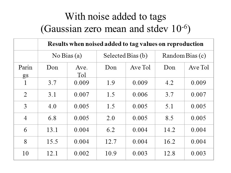With noise added to tags (Gaussian zero mean and stdev 10 -6 ) Results when noised added to tag values on reproduction No Bias (a)Selected Bias (b)Random Bias (c) Parin gs DonAve.