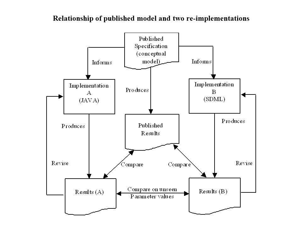 A major conclusion The multiple re-implementations gave deeper insight into important (and previously hidden) aspects of the model.The multiple re-implementations gave deeper insight into important (and previously hidden) aspects of the model.