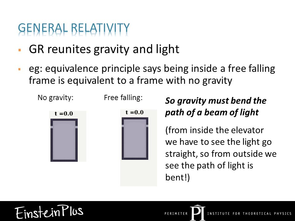  GR reunites gravity and light No gravity:Free falling:  eg: equivalence principle says being inside a free falling frame is equivalent to a frame with no gravity So gravity must bend the path of a beam of light (from inside the elevator we have to see the light go straight, so from outside we see the path of light is bent!)
