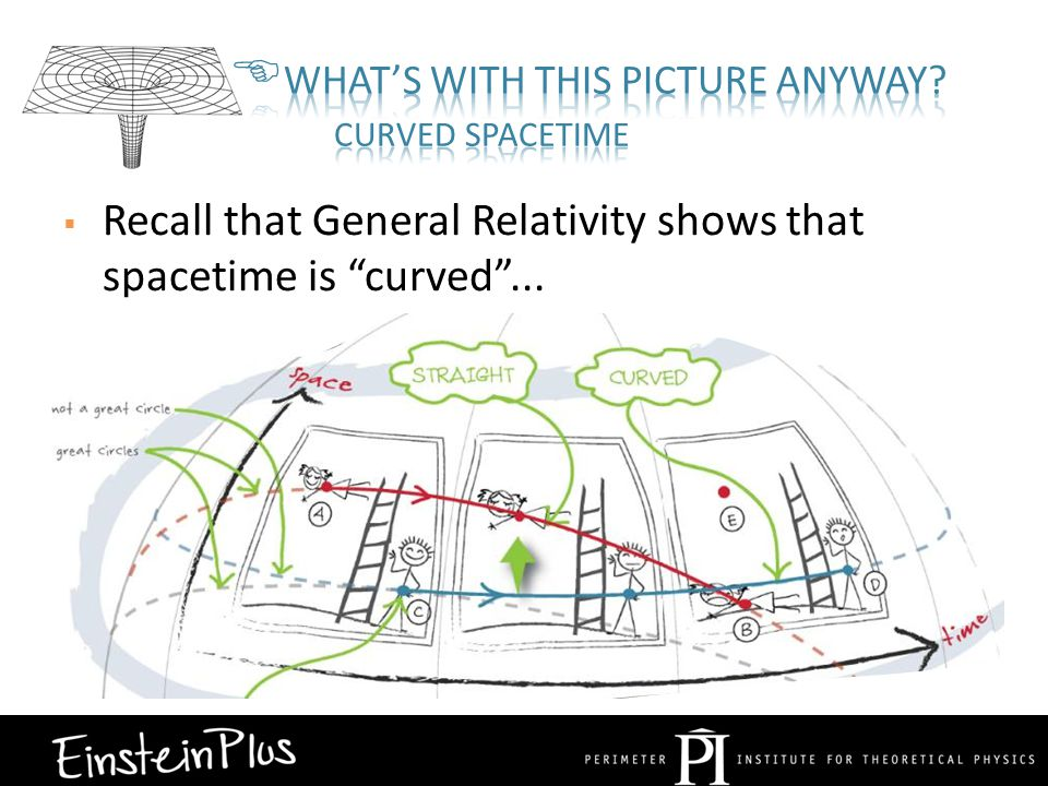  Recall that General Relativity shows that spacetime is curved ...