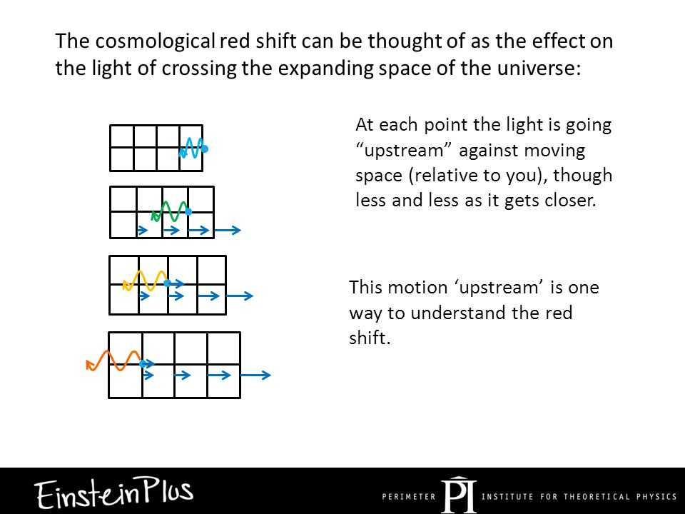 The cosmological red shift can be thought of as the effect on the light of crossing the expanding space of the universe: At each point the light is going upstream against moving space (relative to you), though less and less as it gets closer.