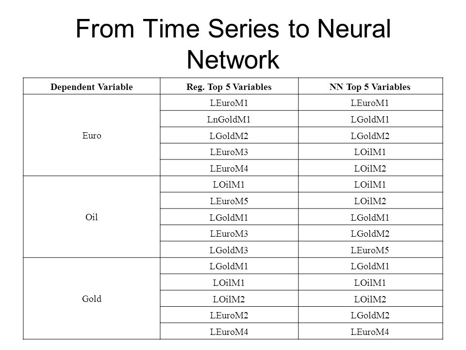 From Time Series to Neural Network Dependent VariableReg. Top 5 VariablesNN Top 5 Variables Euro LEuroM1 LnGoldM1LGoldM1 LGoldM2 LEuroM3LOilM1 LEuroM4