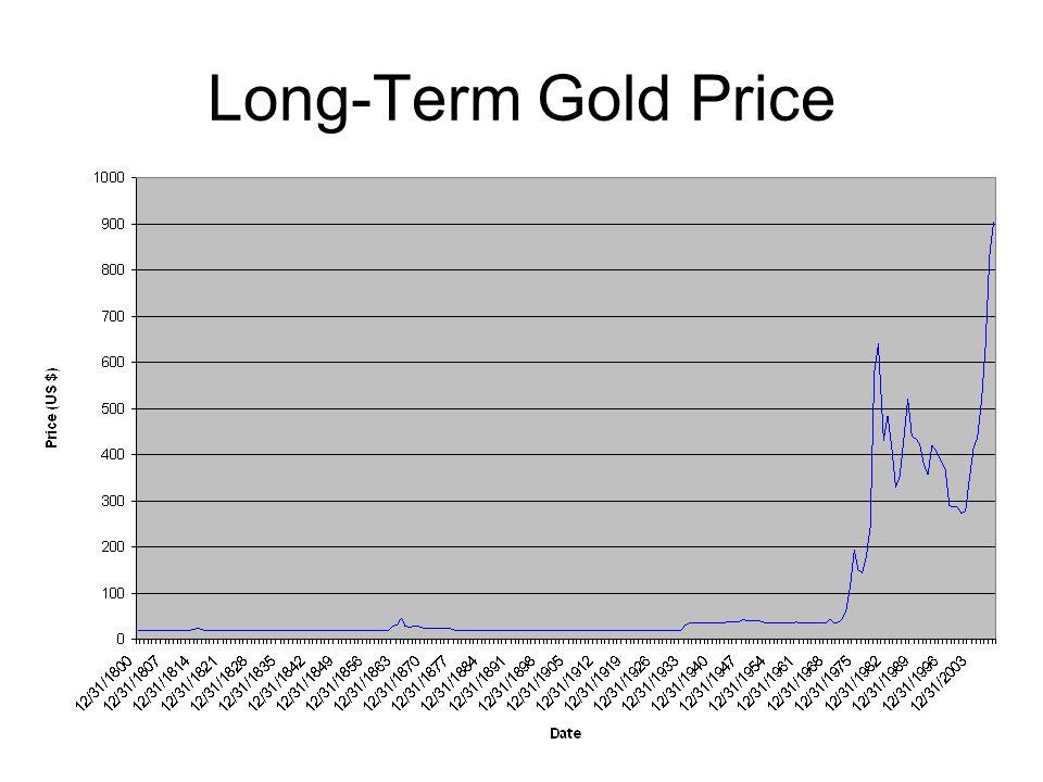 Long-Term Gold Price
