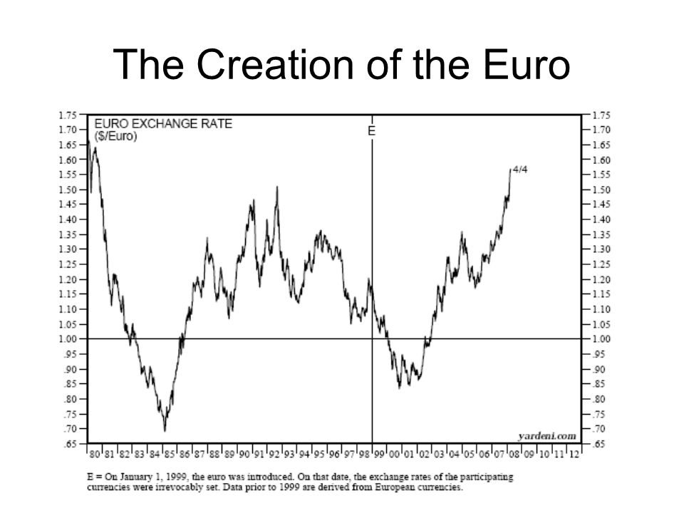 The Creation of the Euro
