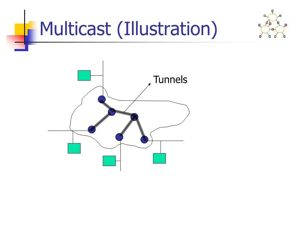 Multicast (Illustration) Tunnels