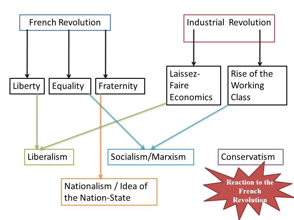 French RevolutionIndustrial Revolution LibertyEqualityFraternity Laissez- Faire Economics Rise of the Working Class ConservatismLiberalismSocialism/Marxism Nationalism / Idea of the Nation-State Reaction to the French Revolution