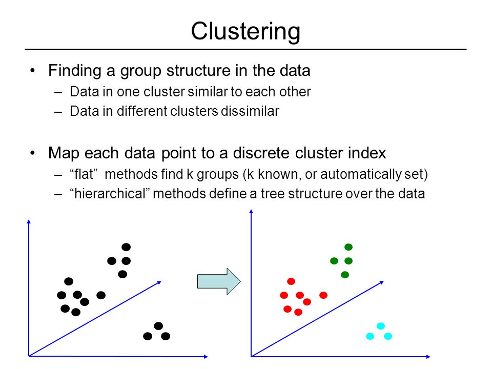 Clustering Finding a group structure in the data –Data in one cluster similar to each other –Data in different clusters dissimilar Map each data point to a discrete cluster index – flat methods find k groups (k known, or automatically set) – hierarchical methods define a tree structure over the data