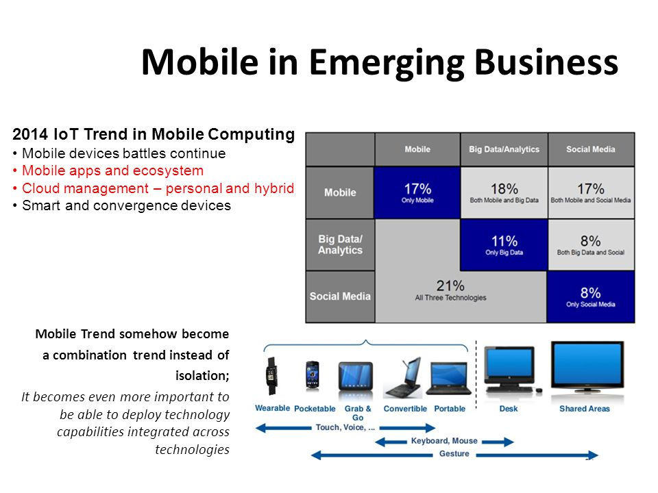 Mobile in Emerging Business Mobile Trend somehow become a combination trend instead of isolation; It becomes even more important to be able to deploy