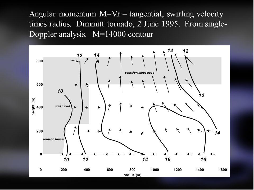 Angular momentum M=Vr = tangential, swirling velocity times radius.