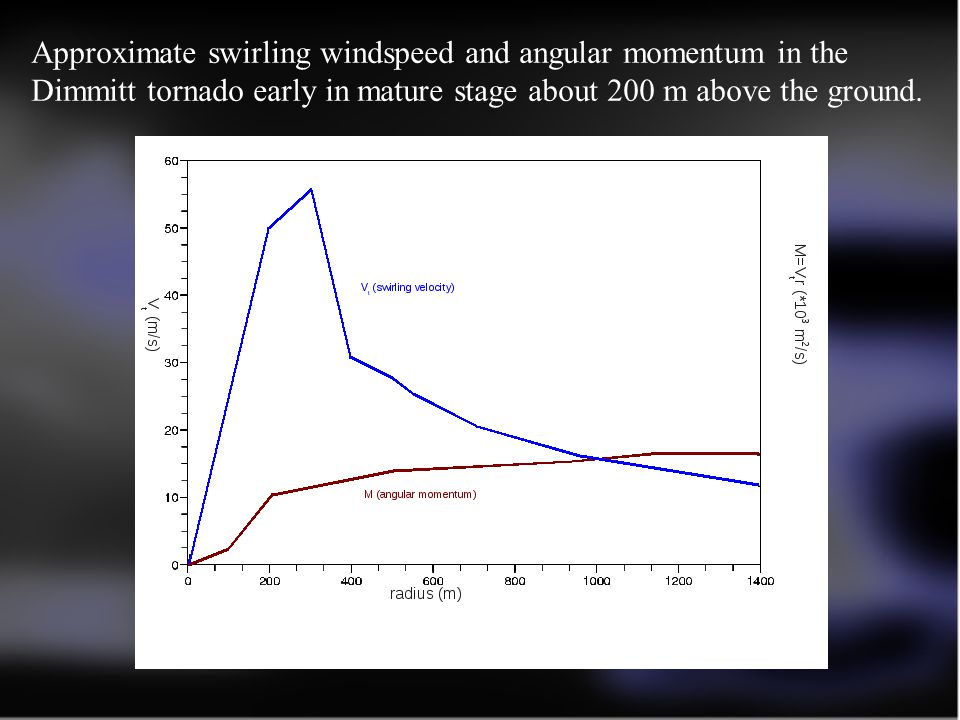 Approximate swirling windspeed and angular momentum in the Dimmitt tornado early in mature stage about 200 m above the ground.