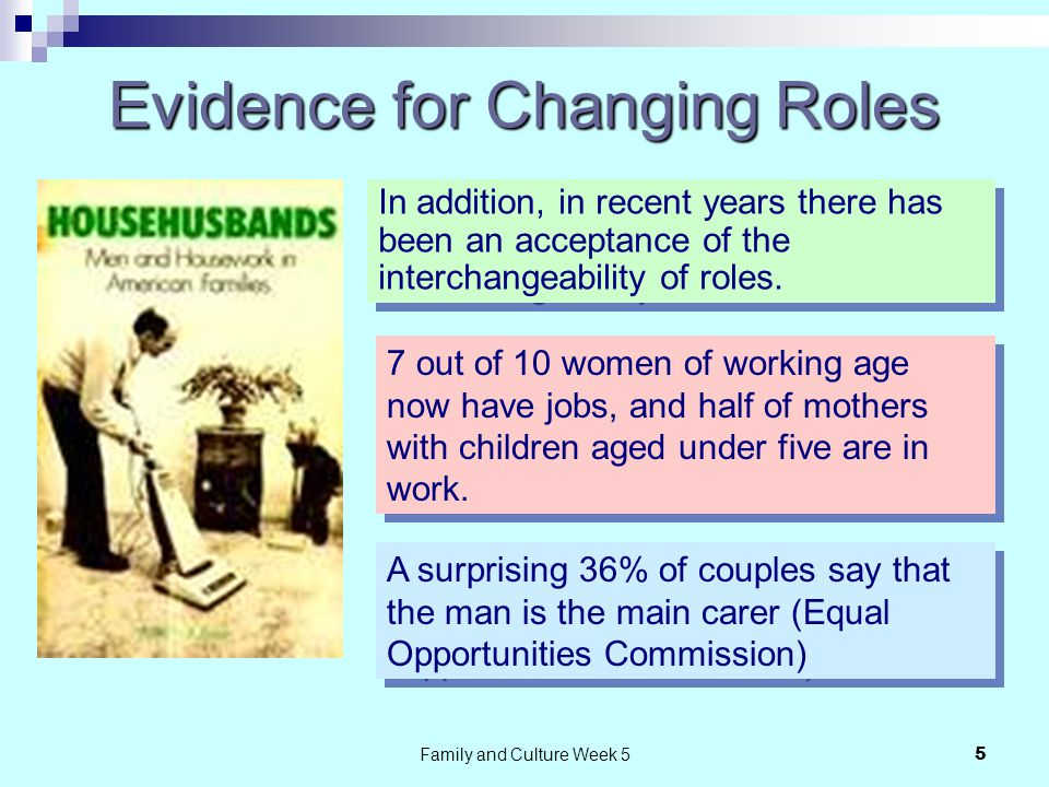Family and Culture Week 55 Evidence for Changing Roles In addition, in recent years there has been an acceptance of the interchangeability of roles.