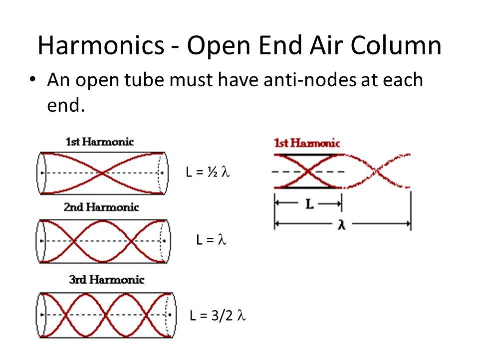 Harmonics - Open End Air Column An open tube must have anti-nodes at each end. L = ½ L = L = 3/2 