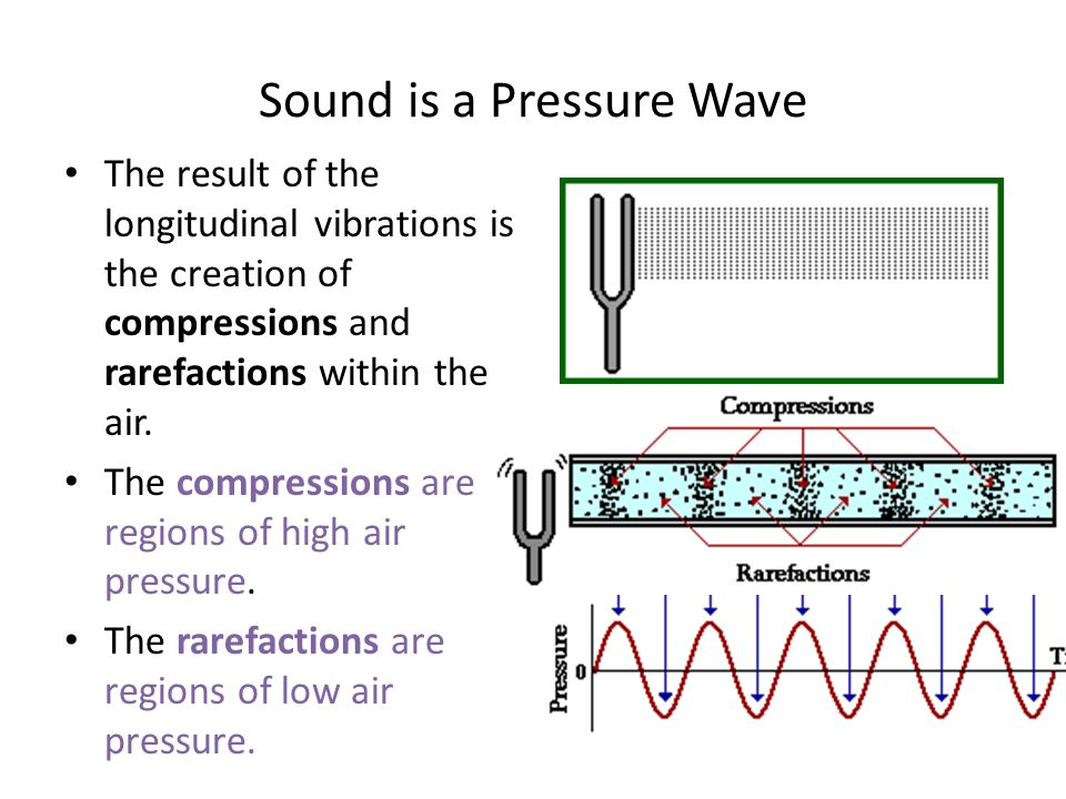 Sound is a Pressure Wave The result of the longitudinal vibrations is the creation of compressions and rarefactions within the air. The compressions a