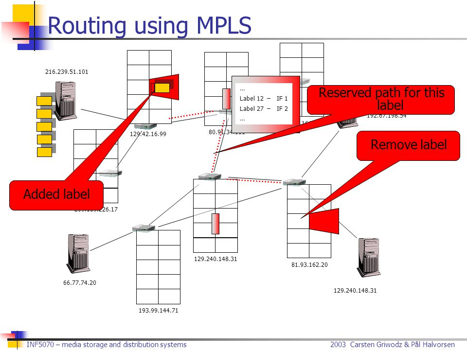 2003 Carsten Griwodz & Pål Halvorsen INF5070 – media storage and distribution systems Routing using MPLS 216.239.51.101 129.42.16.99 80.91.34.111 129.240.148.31 66.77.74.20 209.73.164.90 192.67.198.54 209.189.226.17 193.99.144.71 81.93.162.20 … Label 12–IF 1 Label 27–IF 2 … Added label Remove label Reserved path for this label