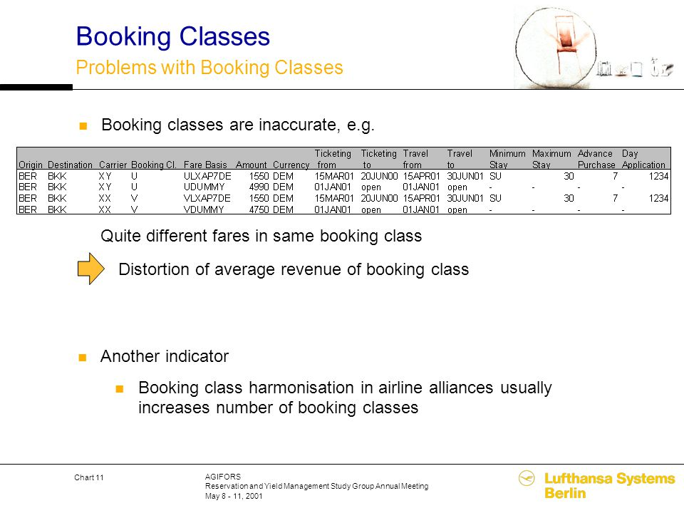 AGIFORS Reservation and Yield Management Study Group Annual Meeting May 8 - 11, 2001 Chart 11 Booking Classes Problems with Booking Classes Booking cl